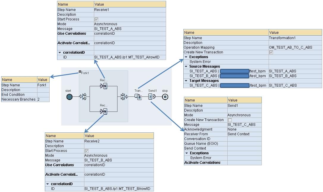 pi-bpm-merge-esr-ip-graphical