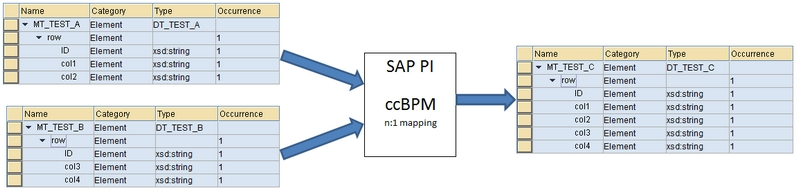 pi-bpm-merge-high-level-overview-message-type
