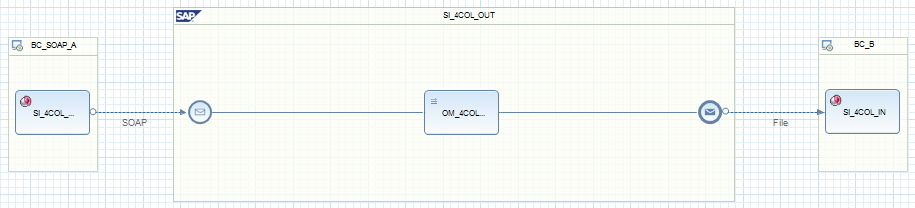 soap2file-iflow-graphical